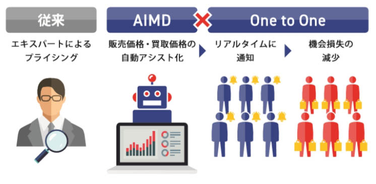 AIMD×One to One