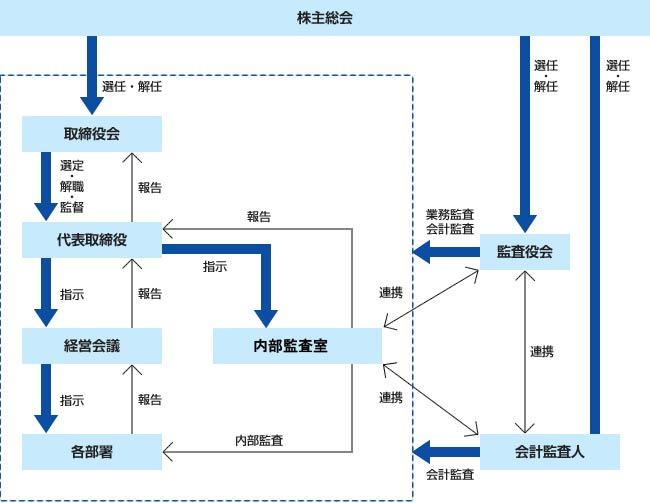 会社の機関及び内部統制の体制図